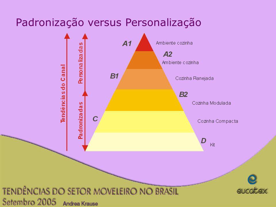 Padronização versus Personalização