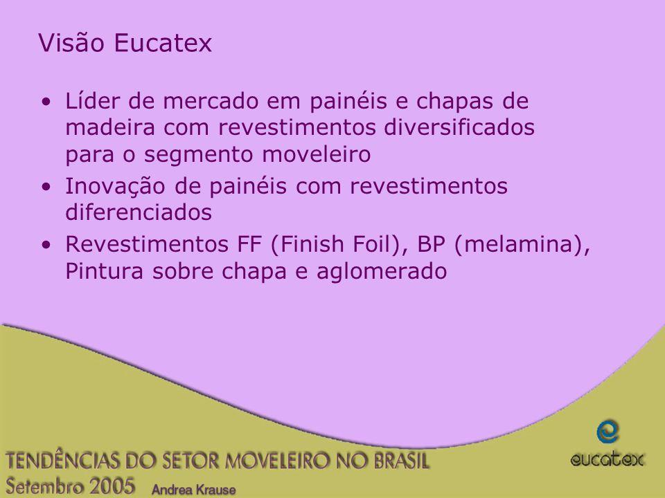 Visão Eucatex Líder de mercado em painéis e chapas de madeira com revestimentos diversificados para o segmento moveleiro.