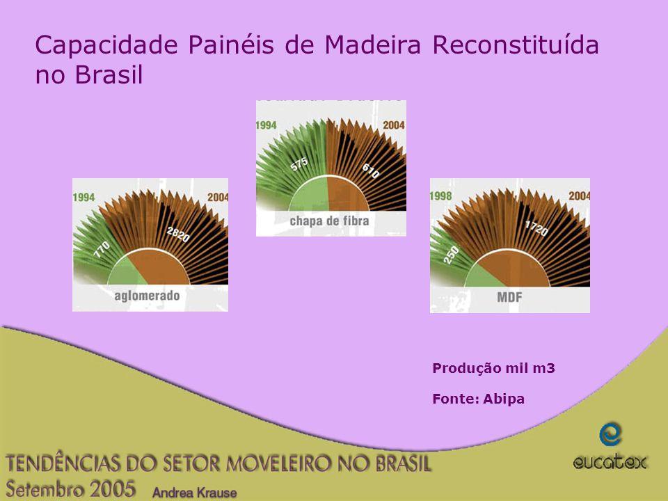 Capacidade Painéis de Madeira Reconstituída no Brasil