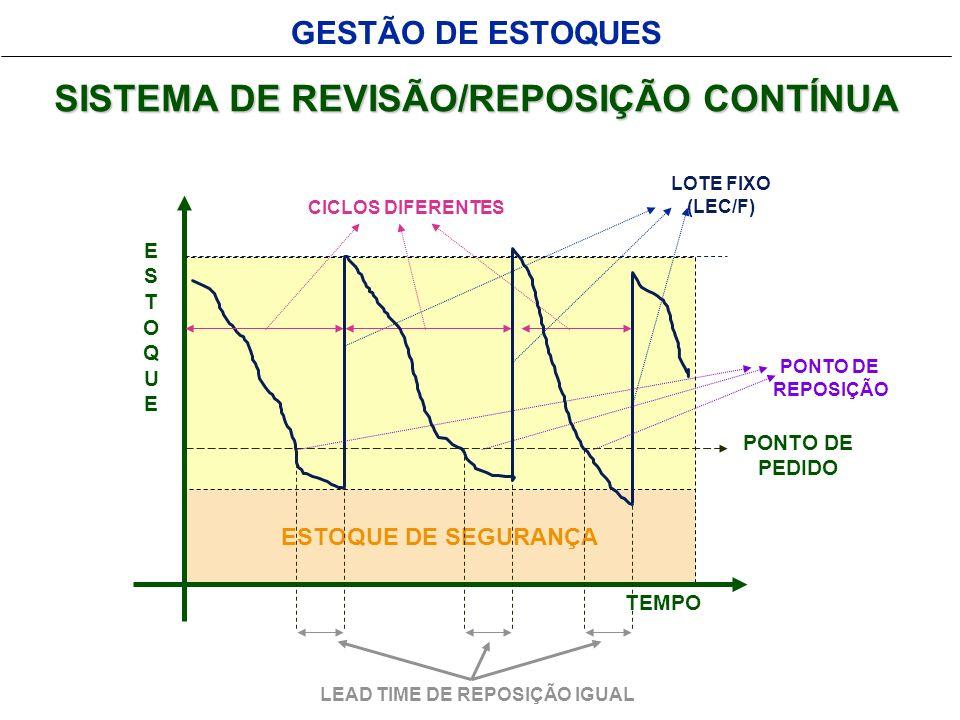 SISTEMA DE REVISÃO/REPOSIÇÃO CONTÍNUA