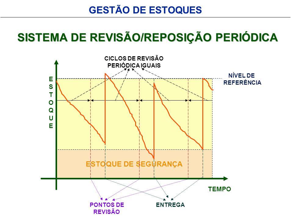 SISTEMA DE REVISÃO/REPOSIÇÃO PERIÓDICA