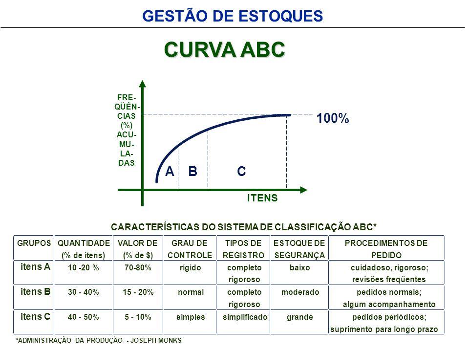 CURVA ABC GESTÃO DE ESTOQUES 100% A B C ITENS