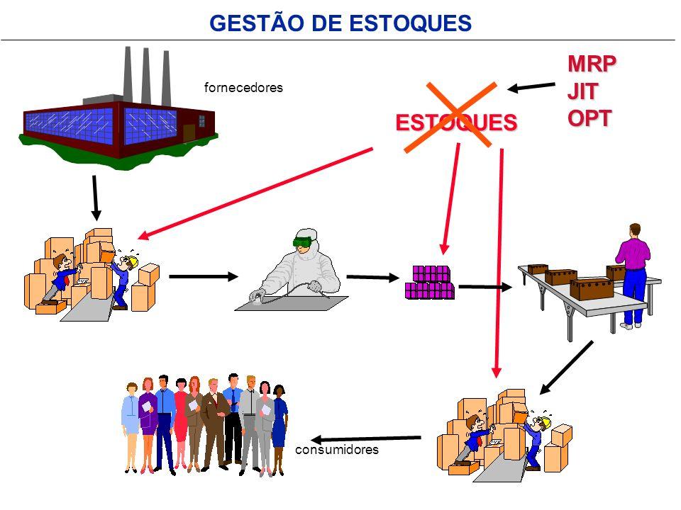 GESTÃO DE ESTOQUES ESTOQUES