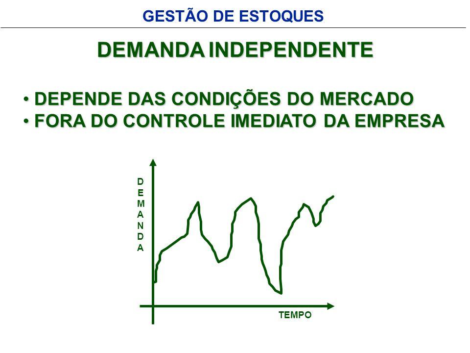 DEMANDA INDEPENDENTE DEPENDE DAS CONDIÇÕES DO MERCADO