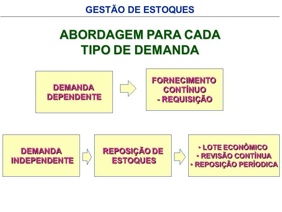 ABORDAGEM PARA CADA TIPO DE DEMANDA