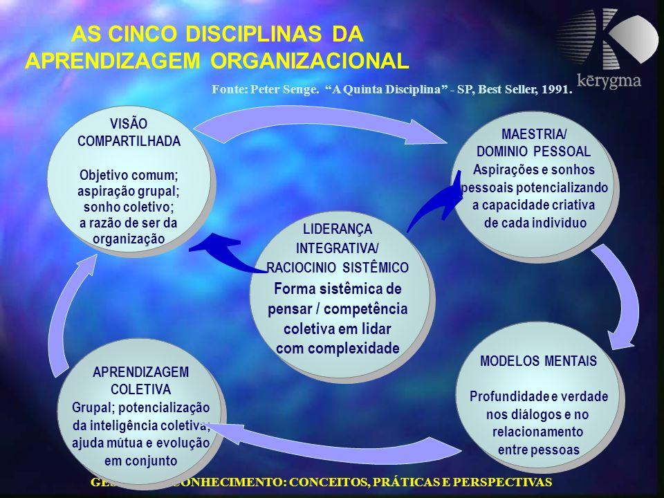 AS CINCO DISCIPLINAS DA APRENDIZAGEM ORGANIZACIONAL