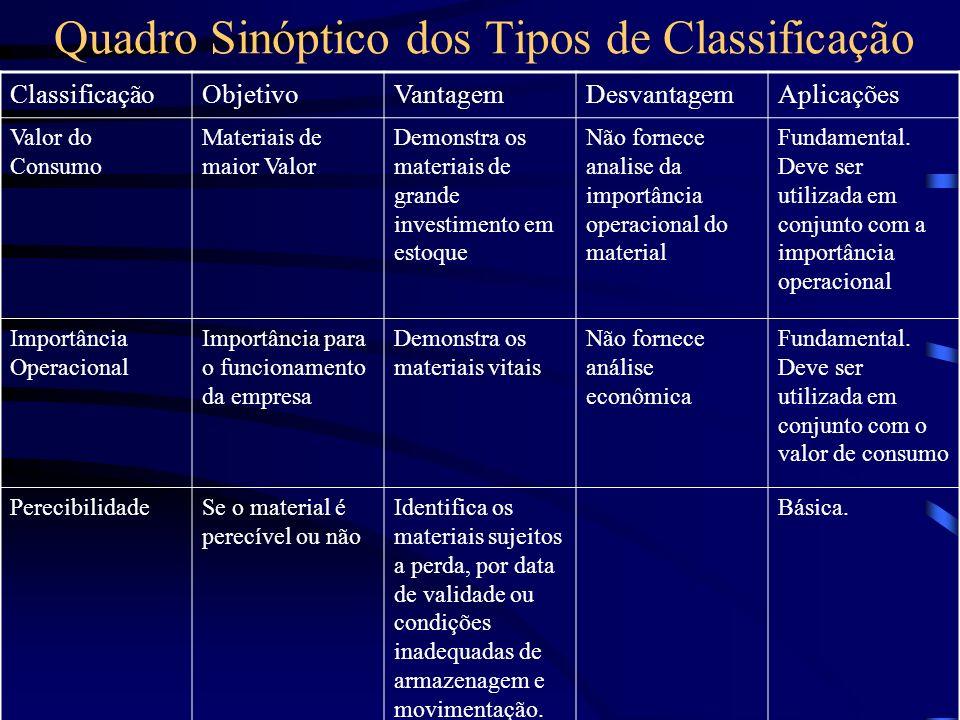 Quadro Sinóptico dos Tipos de Classificação