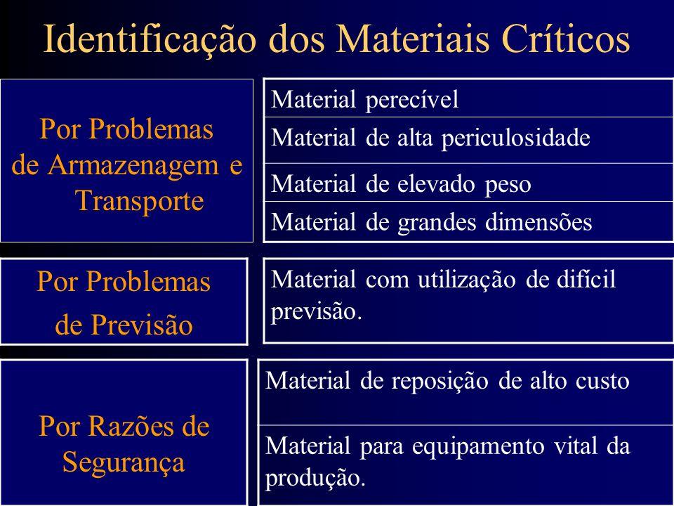Identificação dos Materiais Críticos