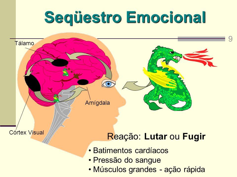 Seqüestro Emocional Reação: Lutar ou Fugir 9 Batimentos cardíacos