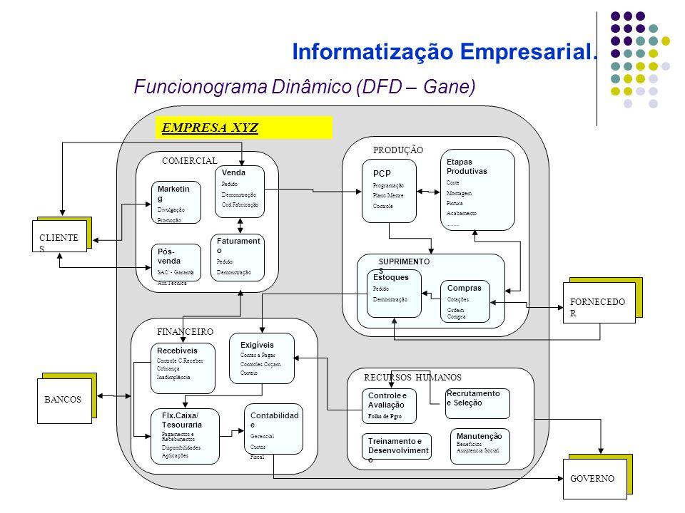 Funcionograma Dinâmico (DFD – Gane)