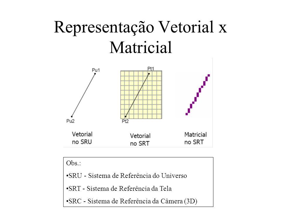 Representação Vetorial x Matricial