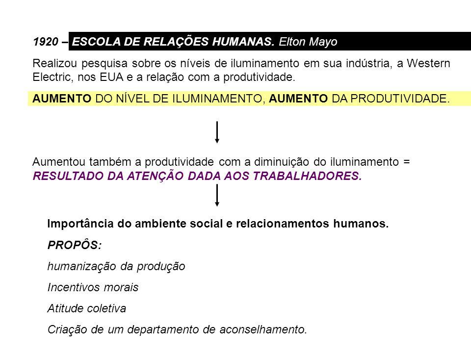 1920 – ESCOLA DE RELAÇÕES HUMANAS. Elton Mayo