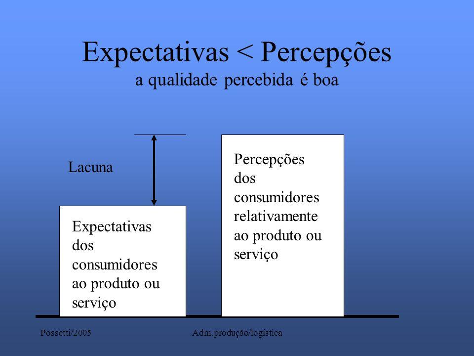 Expectativas < Percepções a qualidade percebida é boa