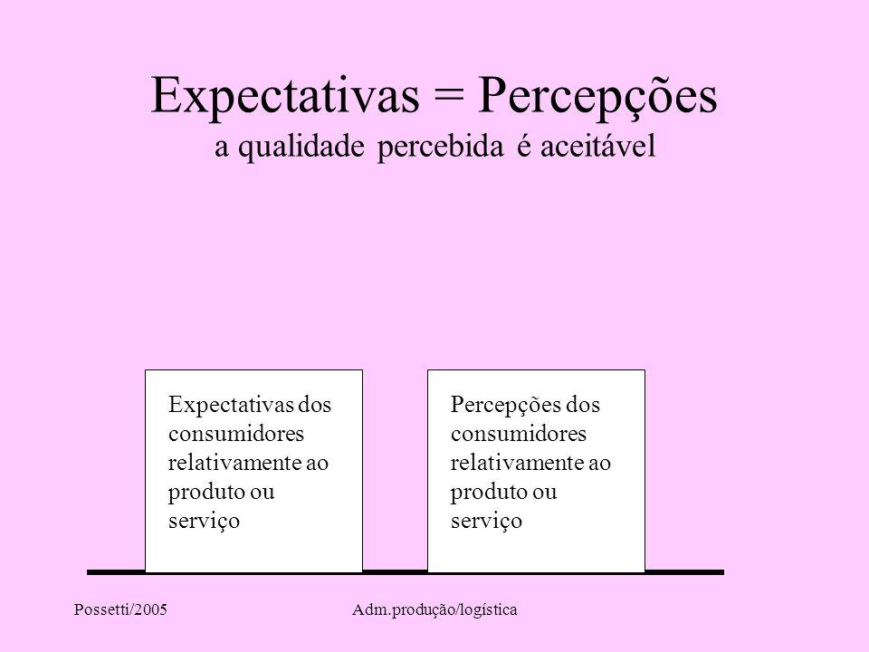 Expectativas = Percepções a qualidade percebida é aceitável
