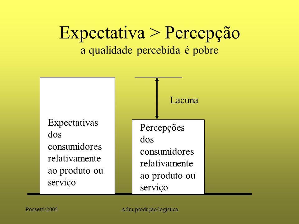 Expectativa > Percepção a qualidade percebida é pobre