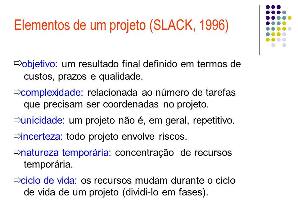 Elementos de um projeto (SLACK, 1996)