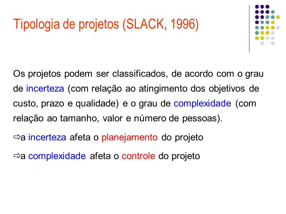 Tipologia de projetos (SLACK, 1996)