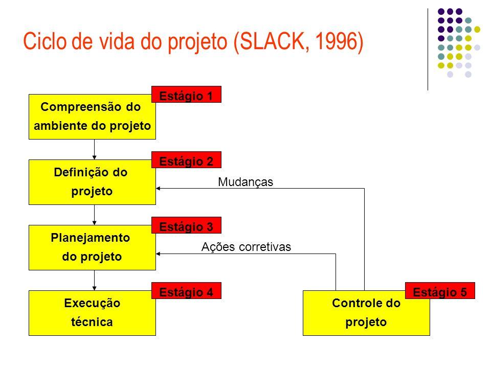 Ciclo de vida do projeto (SLACK, 1996)