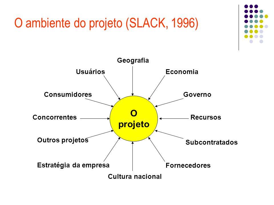 O ambiente do projeto (SLACK, 1996)