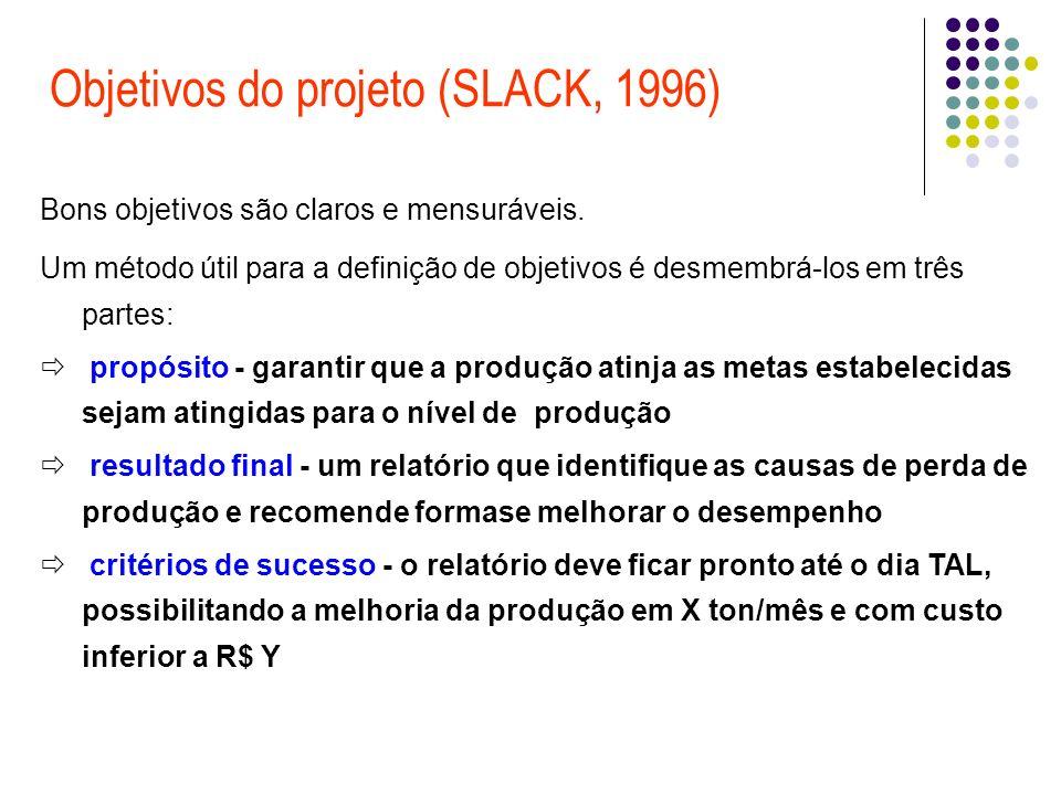 Objetivos do projeto (SLACK, 1996)