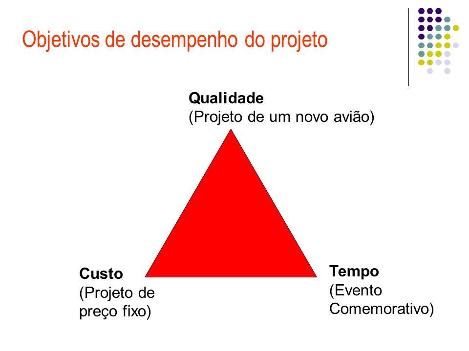 Objetivos de desempenho do projeto