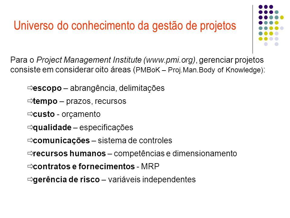 Universo do conhecimento da gestão de projetos