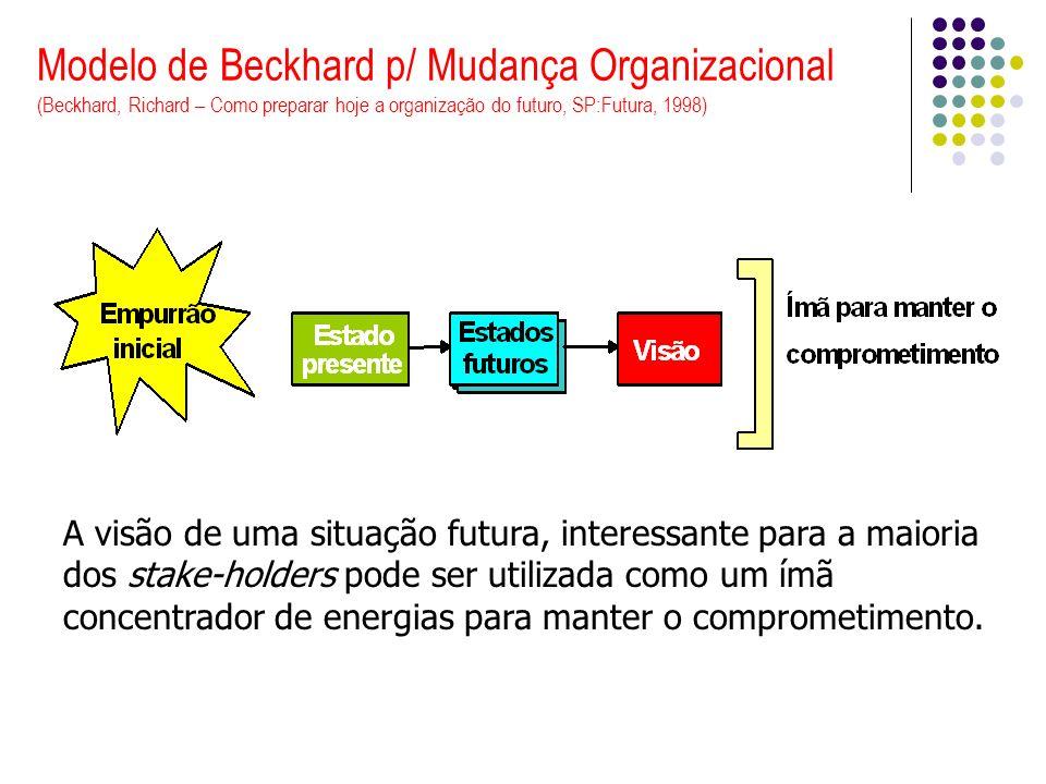 Modelo de Beckhard p/ Mudança Organizacional (Beckhard, Richard – Como preparar hoje a organização do futuro, SP:Futura, 1998)