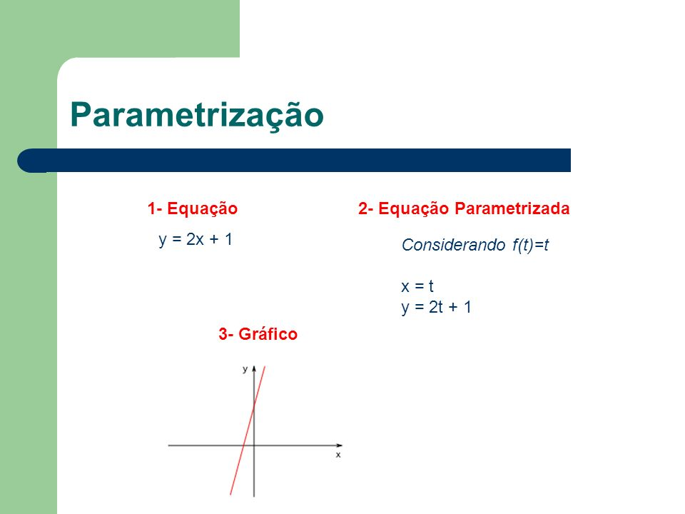 Parametrização 1- Equação 2- Equação Parametrizada y = 2x + 1