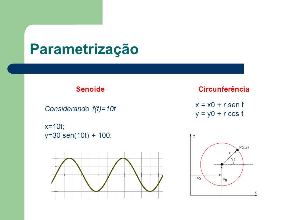 Parametrização Senoide Circunferência x = x0 + r sen t