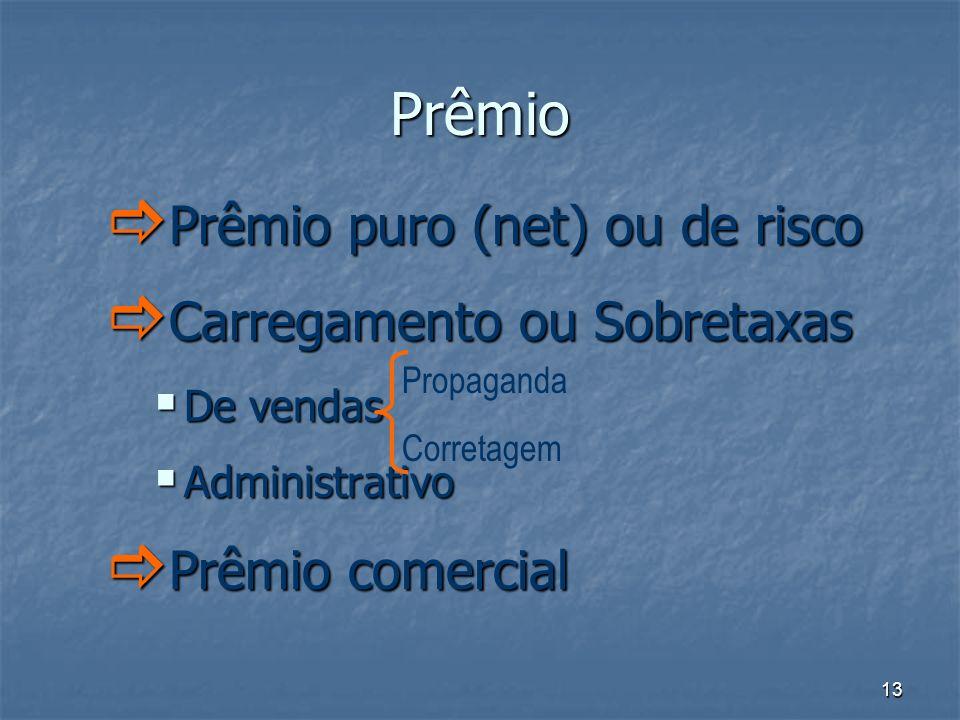 Prêmio Prêmio puro (net) ou de risco Carregamento ou Sobretaxas