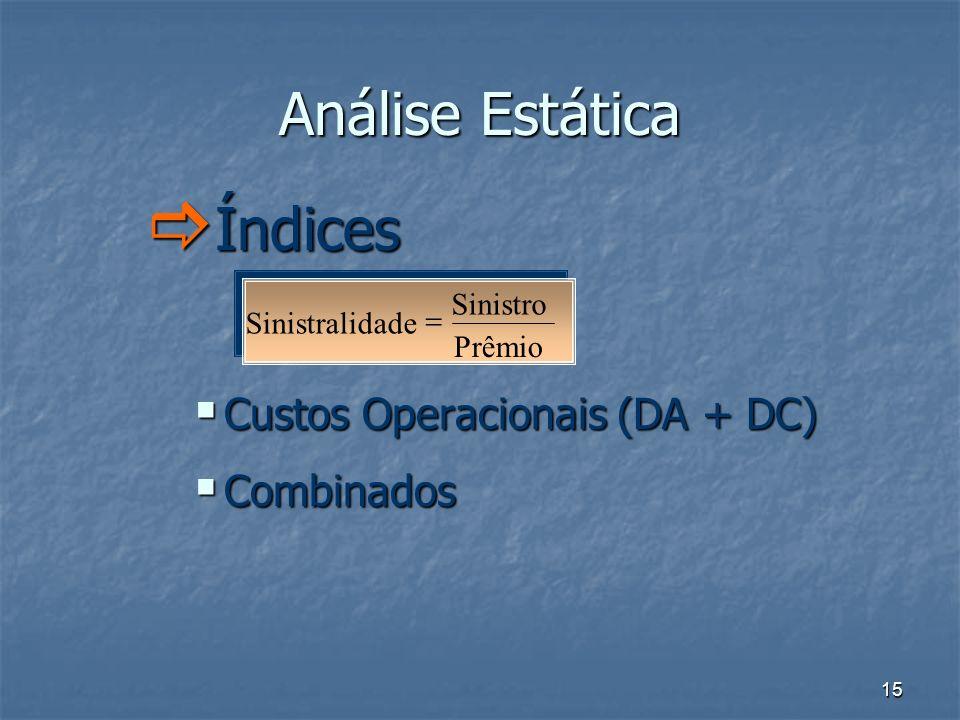 Análise Estática Índices Custos Operacionais (DA + DC) Combinados