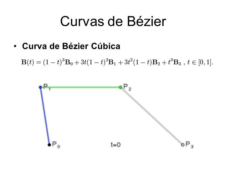 Curvas de Bézier Curva de Bézier Cúbica