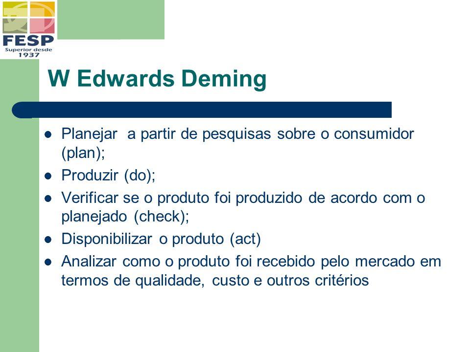 W Edwards Deming Planejar a partir de pesquisas sobre o consumidor (plan); Produzir (do);