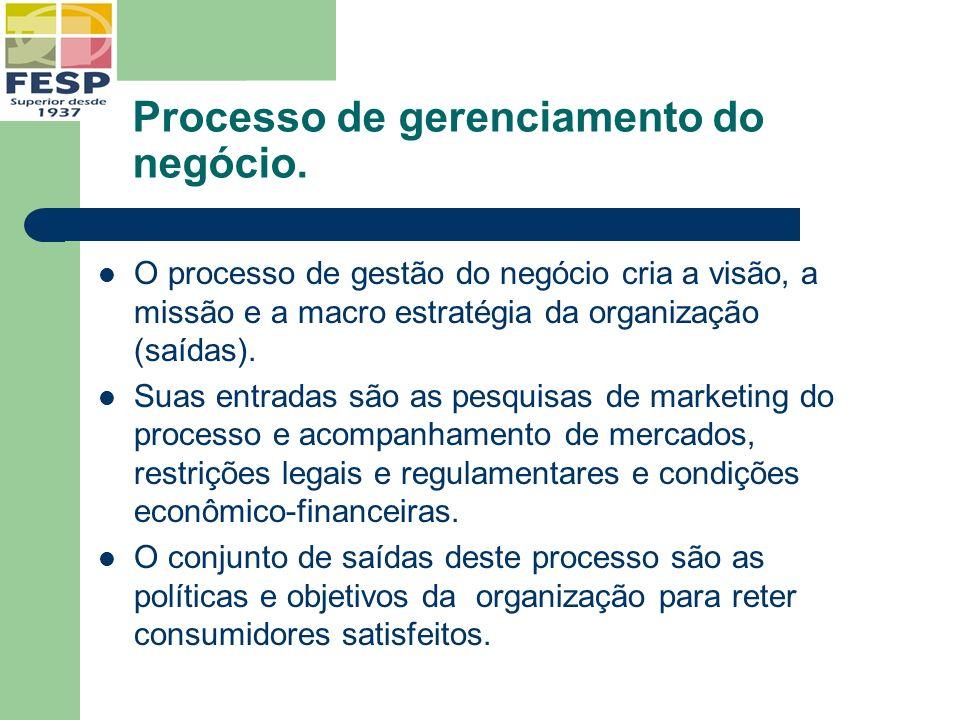 Processo de gerenciamento do negócio.