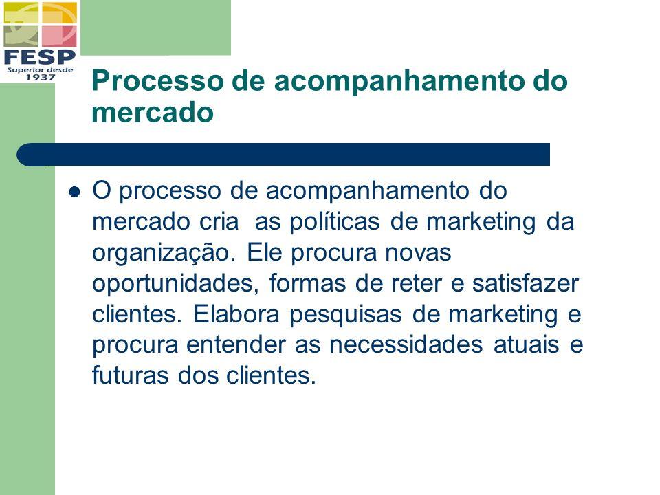 Processo de acompanhamento do mercado