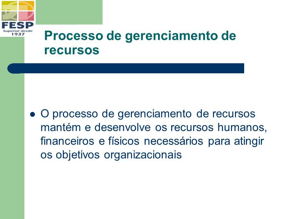 Processo de gerenciamento de recursos