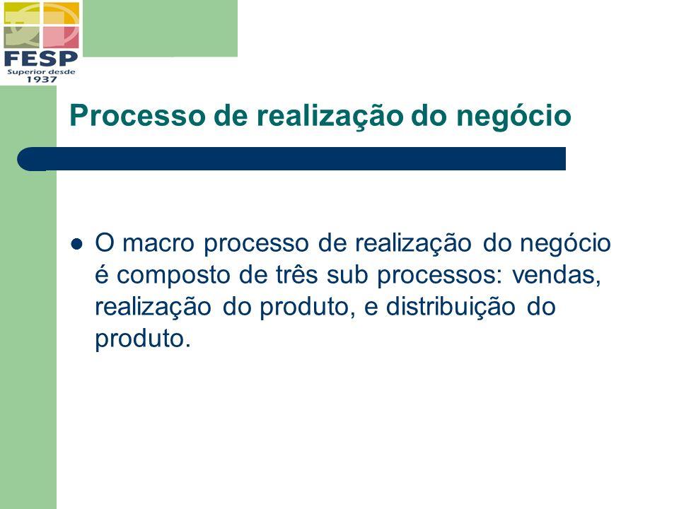 Processo de realização do negócio