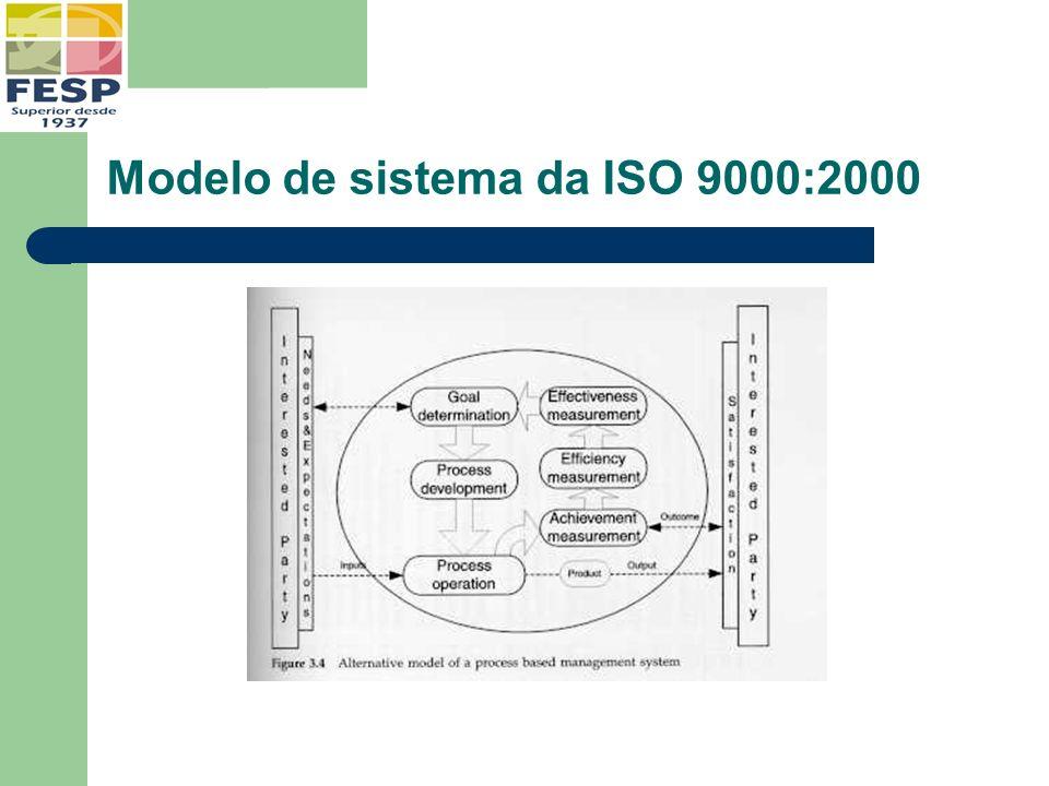 Modelo de sistema da ISO 9000:2000