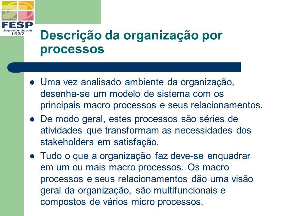 Descrição da organização por processos