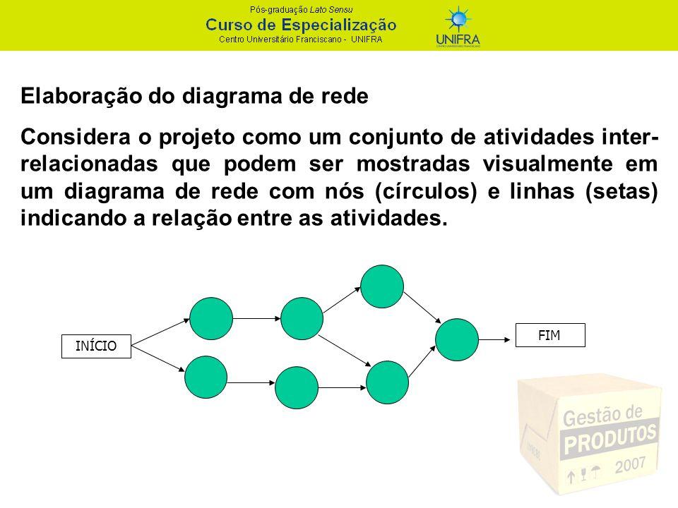 Elaboração do diagrama de rede