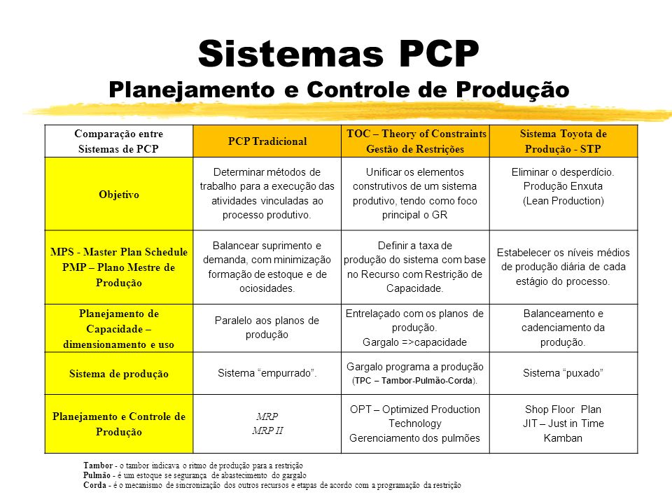Sistemas PCP Planejamento e Controle de Produção