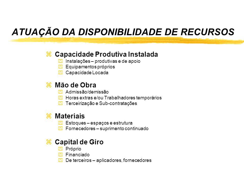 ATUAÇÃO DA DISPONIBILIDADE DE RECURSOS