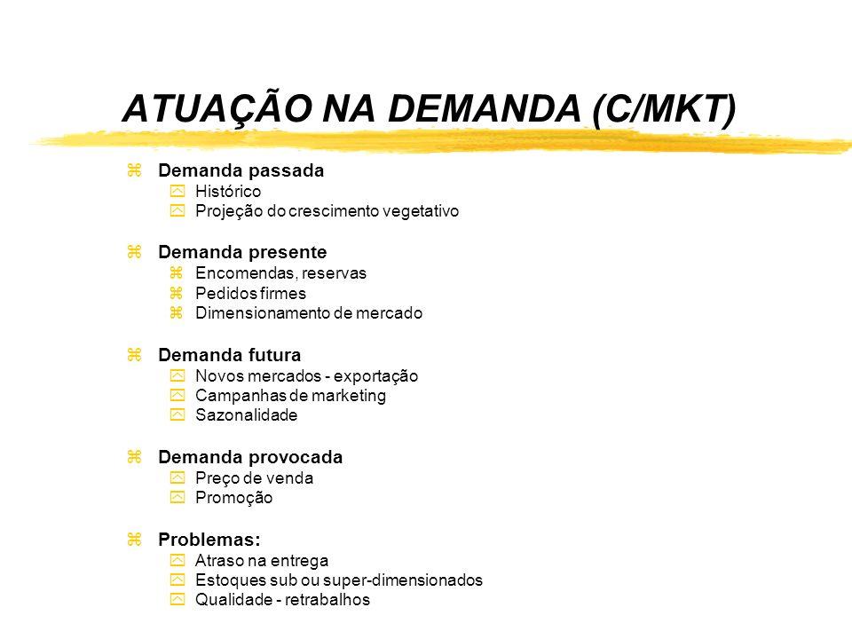 ATUAÇÃO NA DEMANDA (C/MKT)