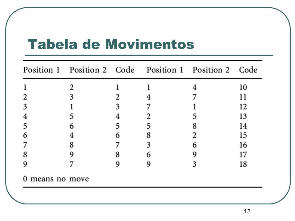 Tabela de Movimentos