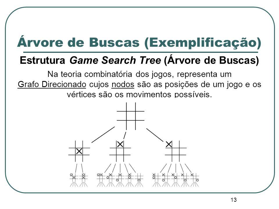 Árvore de Buscas (Exemplificação)