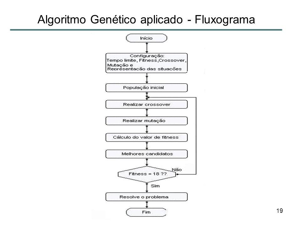 Algoritmo Genético aplicado - Fluxograma