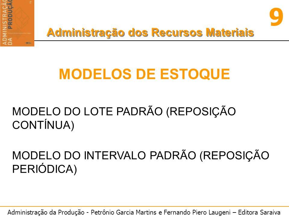 MODELOS DE ESTOQUE MODELO DO LOTE PADRÃO (REPOSIÇÃO CONTÍNUA)