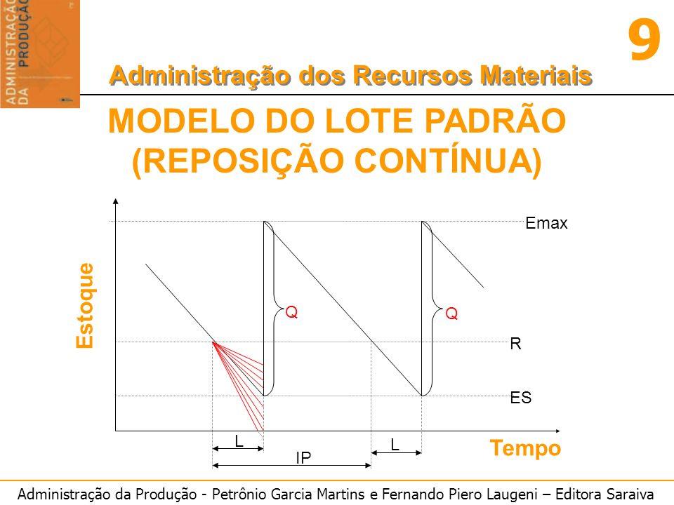 MODELO DO LOTE PADRÃO (REPOSIÇÃO CONTÍNUA)