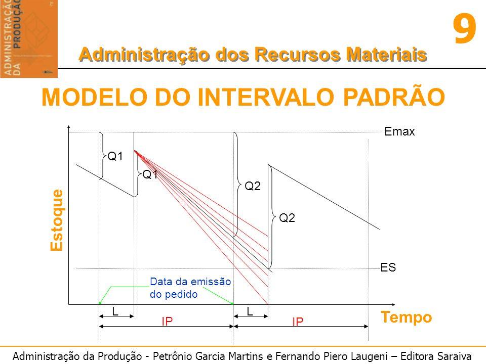 MODELO DO INTERVALO PADRÃO