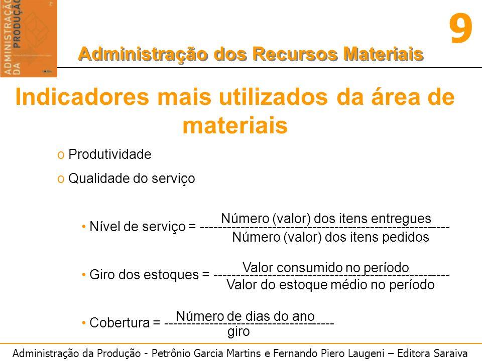 Indicadores mais utilizados da área de materiais